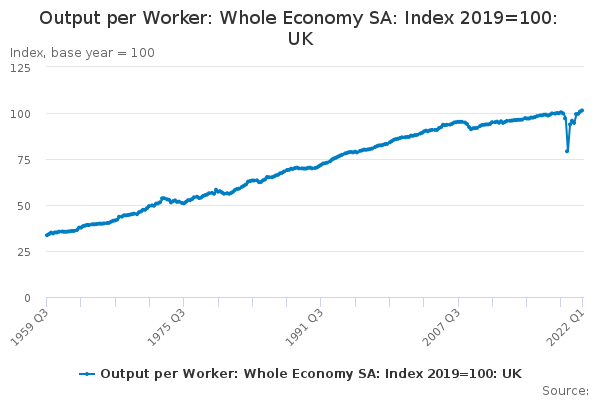 Output per Worker: Whole Economy SA: Index 2016=100: UK