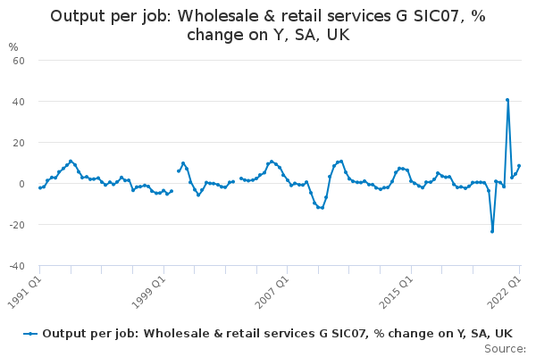 Output per job: Wholesale & retail services G SIC07, % change on Y, SA, UK