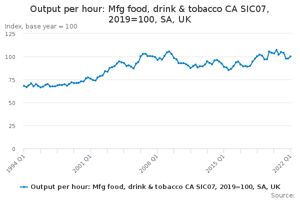 Output per hour: Mfg food, drink & tobacco CA SIC07, 2016=100, SA, UK