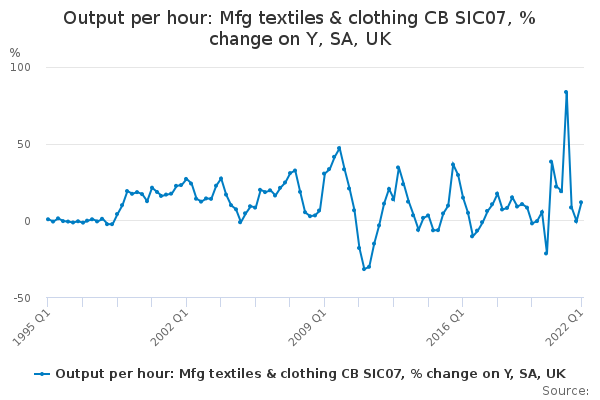Output per hour: Mfg textiles & clothing CB SIC07, % change on Y, SA, UK