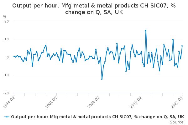 Output per hour: Mfg metal & metal products CH SIC07, % change on Q, SA, UK