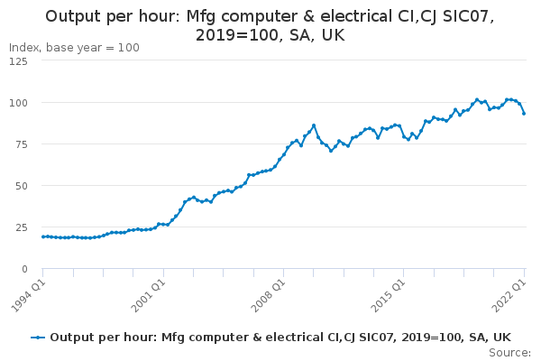 Output per hour: Mfg computer & electrical CI,CJ SIC07, 2016=100, SA, UK