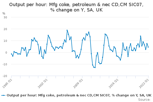 Output per hour: Mfg coke, petroleum & nec CD,CM SIC07, % change on Y, SA, UK