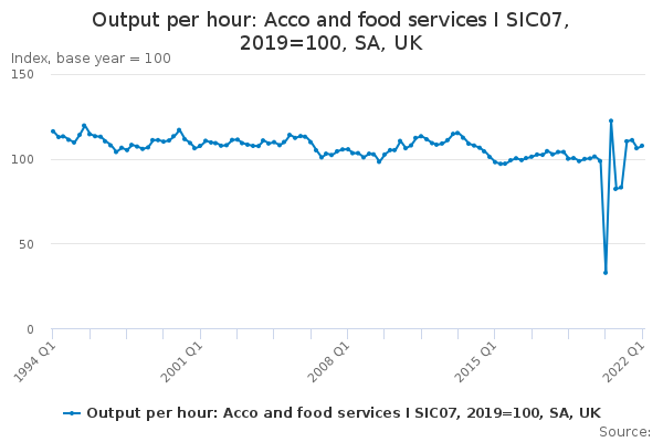 Output per hour: Acco and food services I SIC07, 2016=100, SA, UK