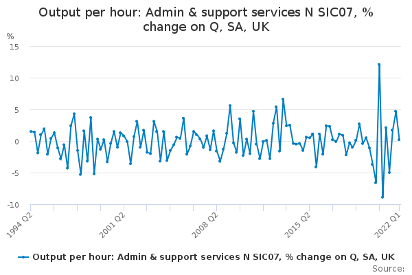 Output per hour: Admin & support services N SIC07, % change on Q, SA, UK