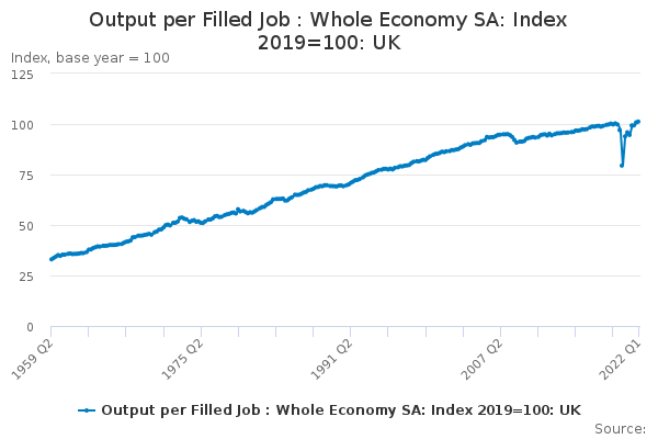 Output per Filled Job : Whole Economy SA: Index 2016=100: UK