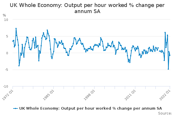 UK Whole Economy: Output per hour worked % change per annum SA