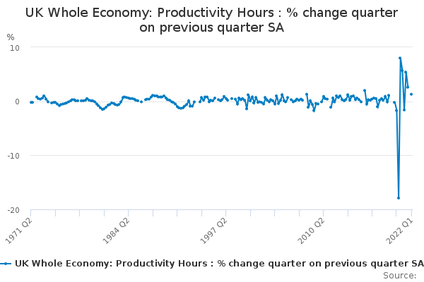 UK Whole Economy: Productivity Hours : % change quarter on previous quarter SA