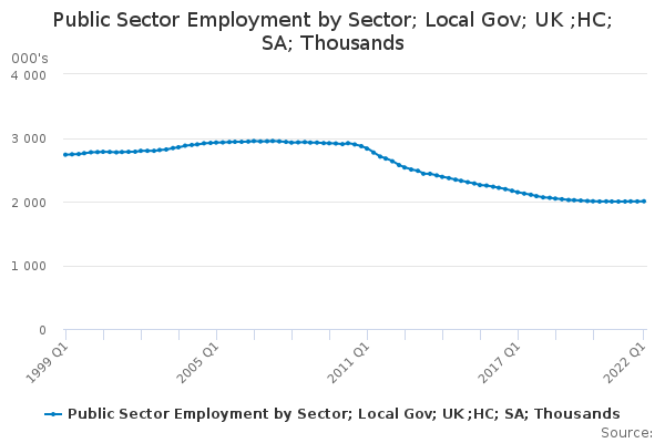 Public Sector Employment by Sector; Local Gov; UK ;HC; SA; Thousands