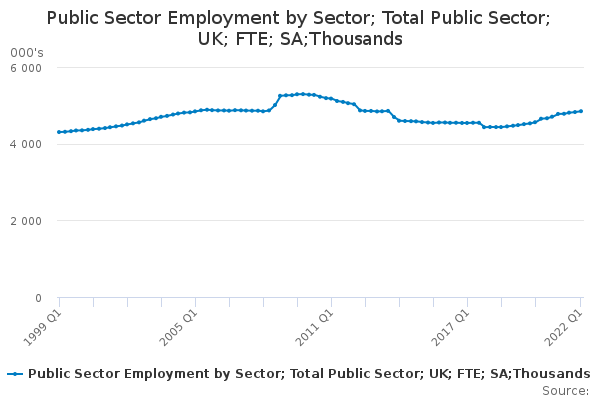Public Sector Employment by Sector; Total Public Sector; UK; FTE; SA;Thousands