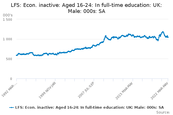 LFS: Econ. inactive: Aged 16-24: In full-time education: UK: Male: 000s: SA