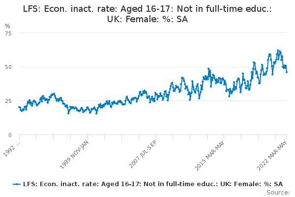 LFS: Econ. inact. rate: Aged 16-17: Not in full-time educ.: UK: Female: %: SA