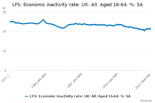 LFS: Economic inactivity rate: UK: All: Aged 16-64: %: SA