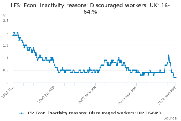 LFS: Econ. inactivity reasons: Discouraged workers: UK: 16-64:%