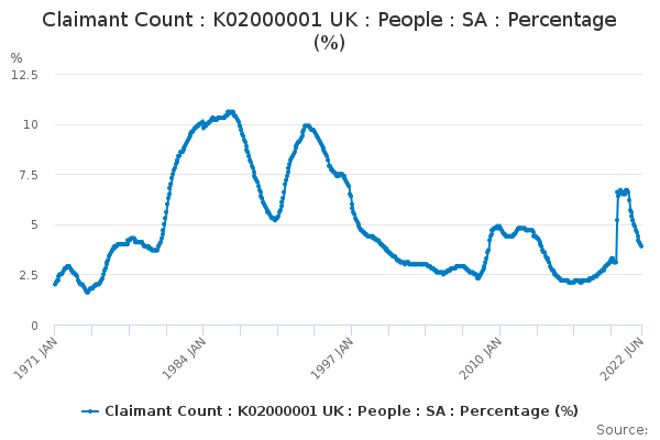 Claimant Count : K02000001 UK : People : SA : Percentage (%)
