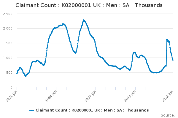 Claimant count SA (UK) : Males - thousands