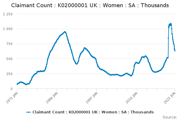 Claimant Count : K02000001 UK : Women : SA : Thousands