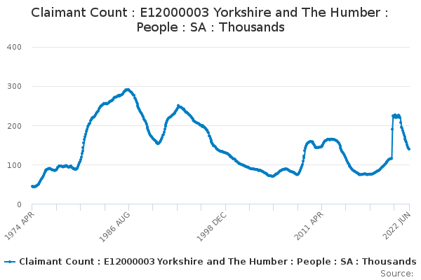 Claimant Count : E12000003 Yorkshire and The Humber : People : SA : Thousands