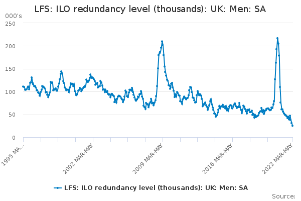 LFS: ILO redundancy level (thousands): UK: Men: SA