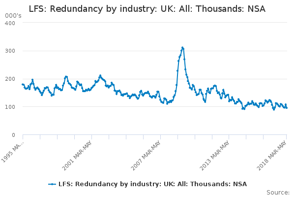 LFS: Redundancy by industry: UK: All: Thousands: NSA