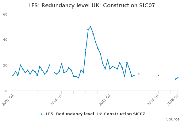 LFS: Redundancy level UK: Construction SIC07
