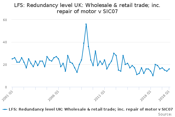 LFS: Redundancy level UK: Wholesale & retail trade; inc. repair of motor v SIC07