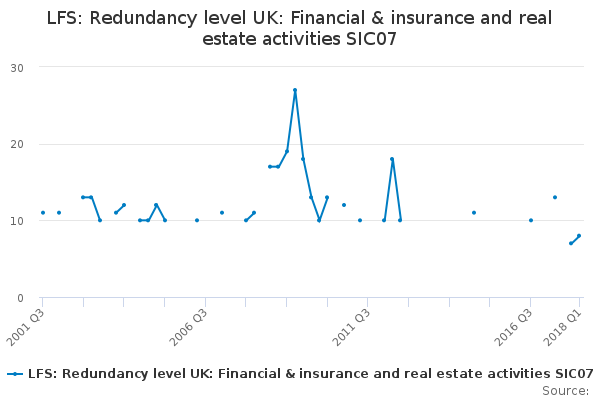 LFS: Redundancy level UK: Financial & insurance and real estate activities SIC07