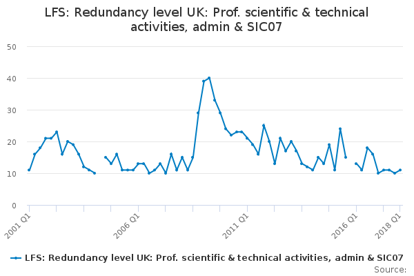 LFS: Redundancy level UK: Prof. scientific & technical activities, admin & SIC07