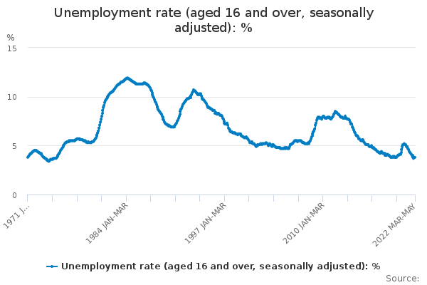 Unemployment rate (aged 16 and over, seasonally adjusted)