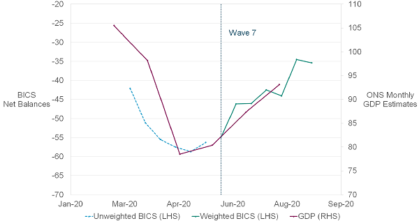 Around the beginning of UK lockdown (February to March 2020), both the monthly GDP estimates and the BICS net balances show a sharp decrease in turnover, with the lowest peak at the end of April and beginning of May. From this point onwards, GDP has shown a steady increase until July, which is where these data end. From Wave 7 of BICS onwards (June 2020), the weighted BICS data show a similar trend to GDP estimates. The trajectory presented by BICS estimates after July continues to show an increase in businesses turnover. However, the latest estimate in Wave 13 of BICS (end of August and beginning of September 2020) suggests a small dip in businesses turnover.