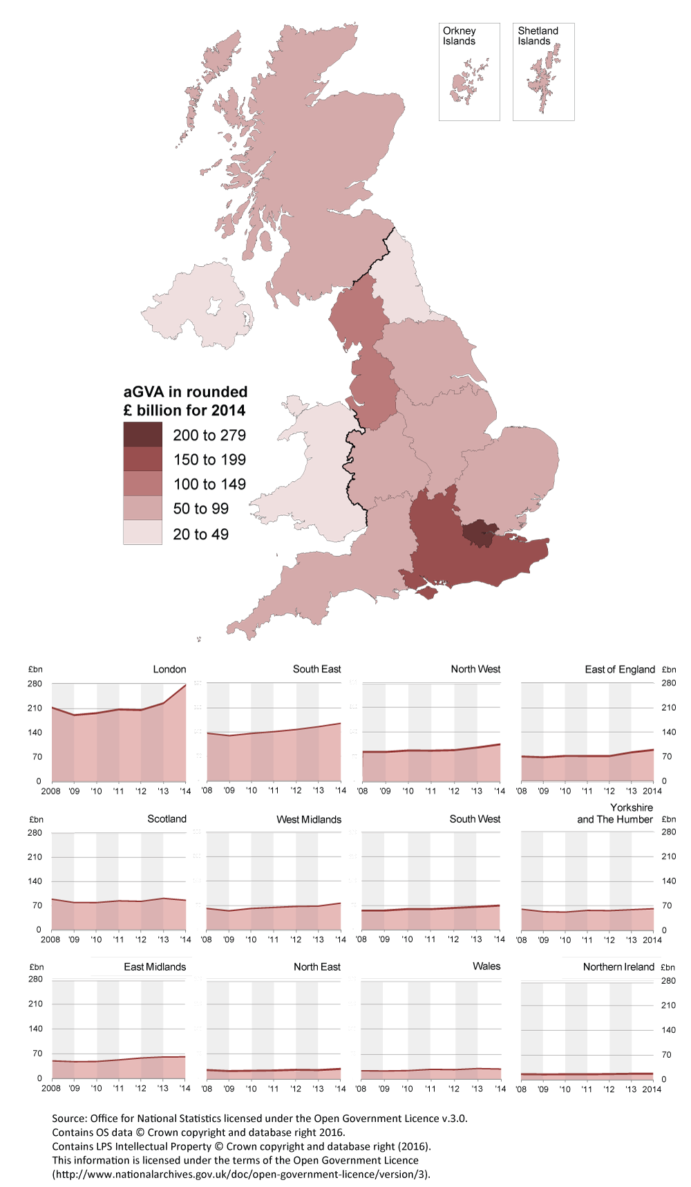 London is the largest region in terms of aGVA contribution in 2014.