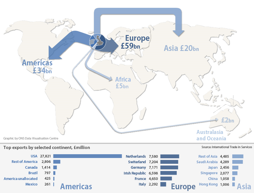 Figure 3: UK International Trade In Services (excluding travel, transport and banking), exports by continent, 2014