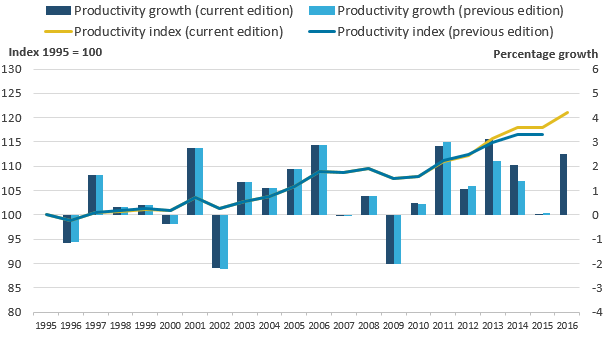 The revisions have resulted in a small upward revision in productivity relative to the previous publication.