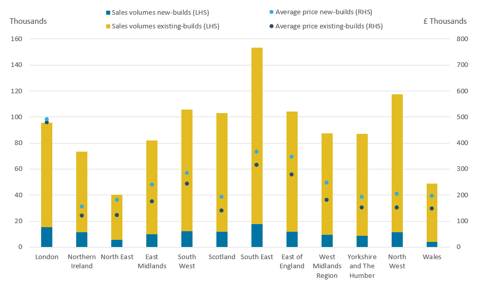 New builds make up a higher proportion of total property sales in London compared with any other region of the UK.