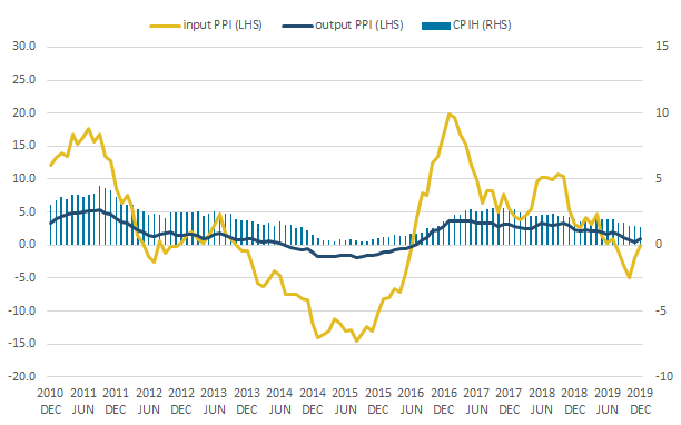 The 12-month growth rates of input PPI and output PPI rose between November 2019 and December 2019.