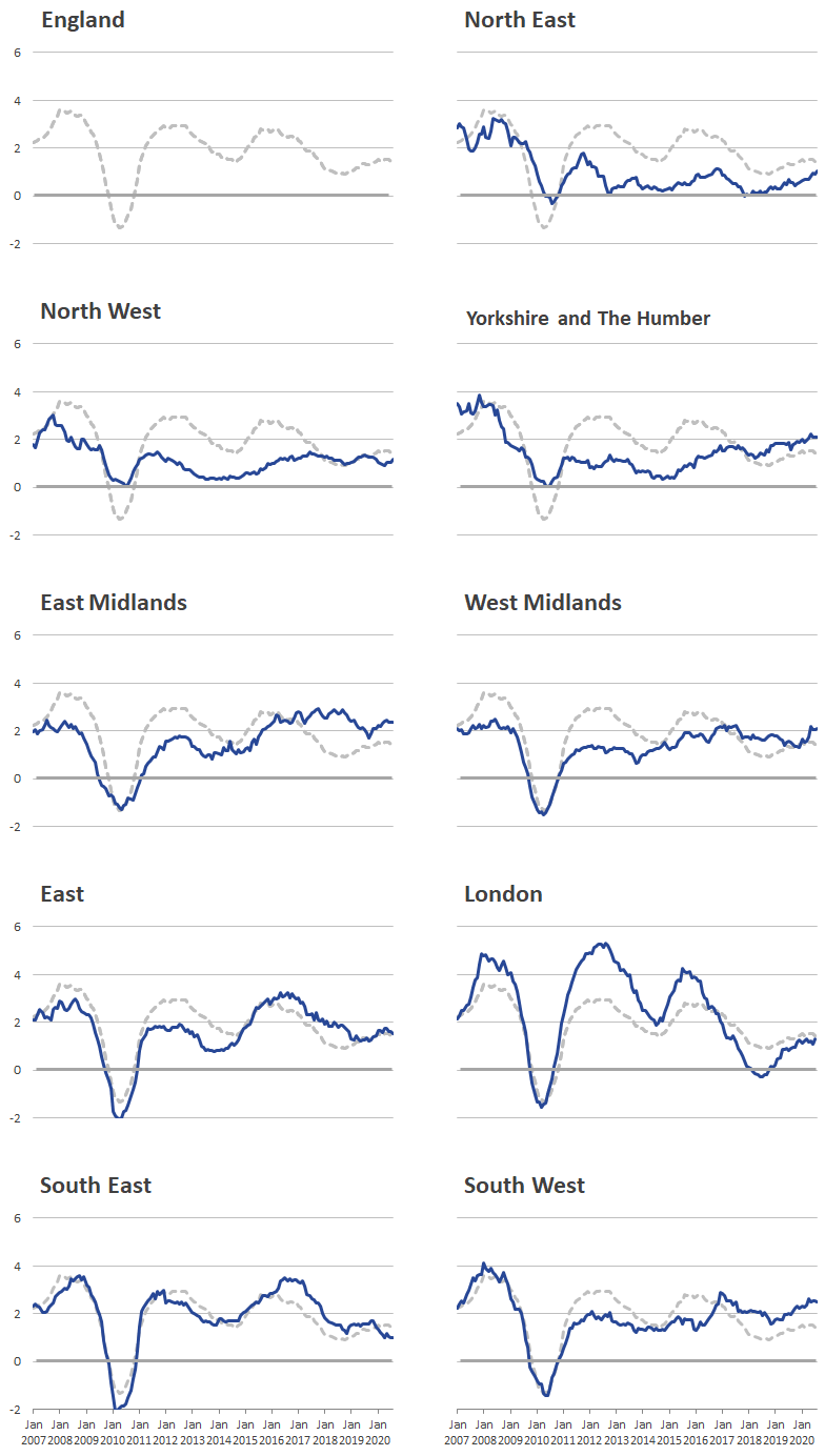 London rental prices experienced larger peaks and troughs than other regions.