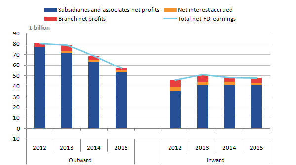 Subsidiaries and associated net profits contributed the most to the fall in outward earnings in 2015 falling by �10.3 billion to an earnings total of �53.0 billion.
