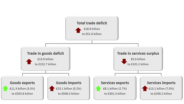 The total trade deficit (goods and services) widened £18.9 billion to £51.6 billion in the 12 months to September 2019, mainly because of a widening of the trade in goods deficit of £13.9 billion to £152.7 billion.