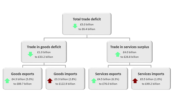 The total trade deficit (goods and services) narrowed £5.0 billion to £6.4 billion in Quarter 3 (July to September) 2019.