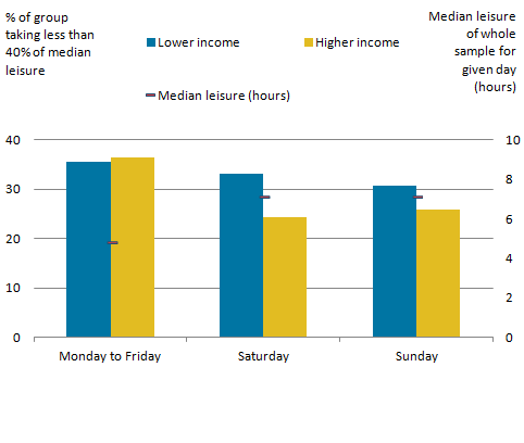 Those who had lower income were more likely to take low amounts of leisure time on weekends.