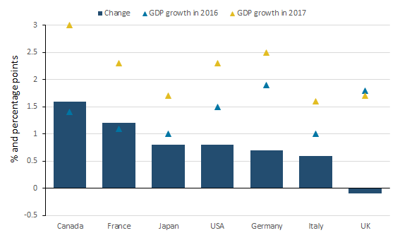 The UK is the only G7 economy to have seen a slowing in annual gross domestic product growth in 2017.