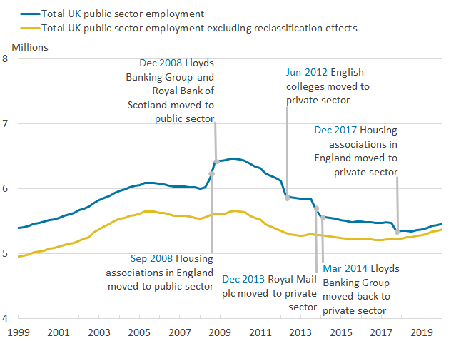 After a long-term downward trend since its peak in 2009, public sector employment has increased recently.