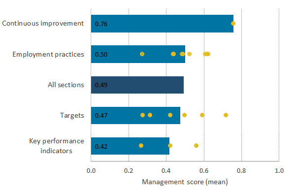 The Management and Expectations Survey population scored highest on the continuous improvement section (question 5).