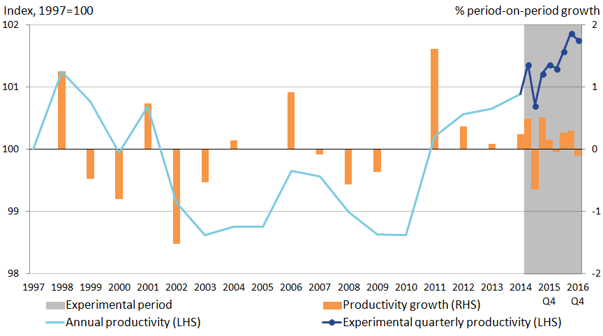 Public service productivity is on an upward trend from 2010 to 2016