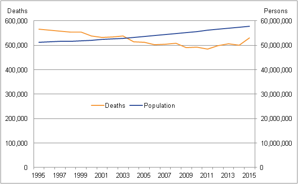 Population has been increasing over time, but deaths only began showing an increasing trend in 2011