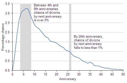 Figure 6: Probability of divorce in interval to next anniversary, 2010