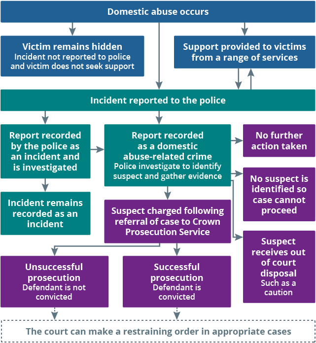 Flowchart shows an overview of how cases of domestic abuse are captured and flow through the criminal justice system
