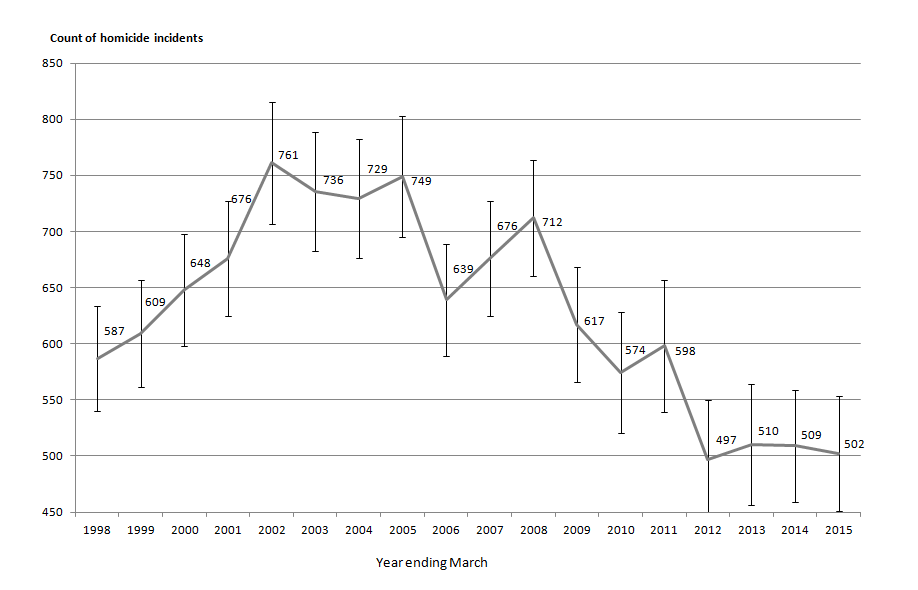 Figure 2.11: Homicide incident trend analysis, year ending March 1998 to year ending March 2015