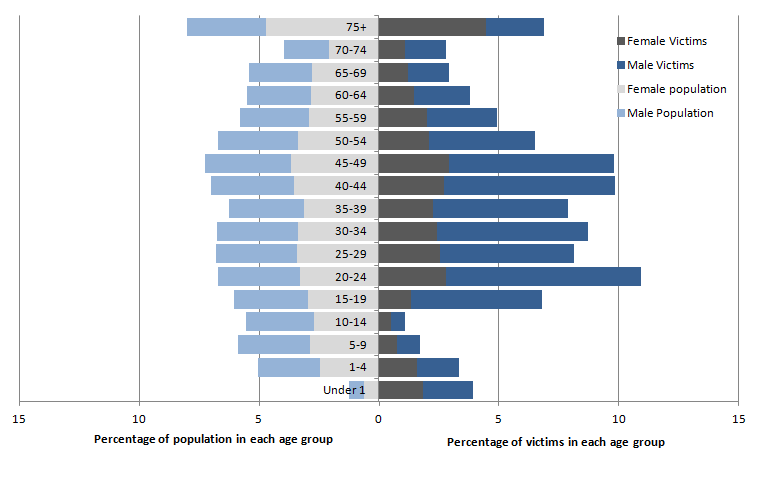 Figure 2.8: Age and gender profile of currently recorded homicide victims compared with population, combined years, year ending March 2013 to year ending March 2015