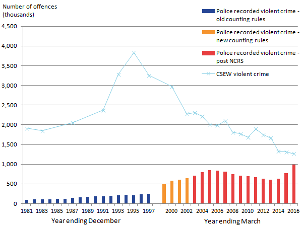 Crime Survey violent crime offences has declined by over 67% since its peak in 1995